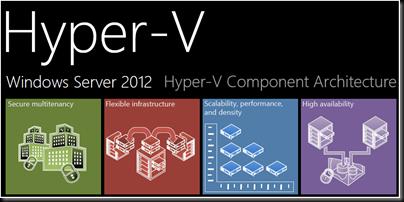 RaDians com ar » Windows Server 2012 Hyper-V Component Architecture