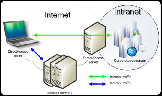 DirectAccessDiagram