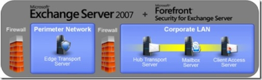 Exchange Server 2007: Virus and Spam Protection in the Perimeter