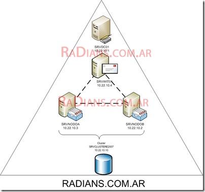 radians.com.ar_Diagrama_Cluster