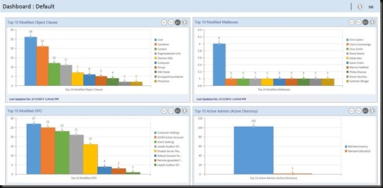 LepideAuditor_Dashboard_01_Exch